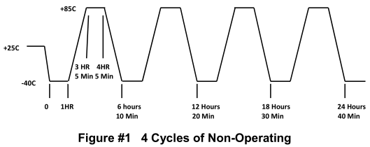 4 Cycle of Non-Operating