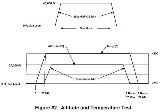 Altitude and Temperature Test